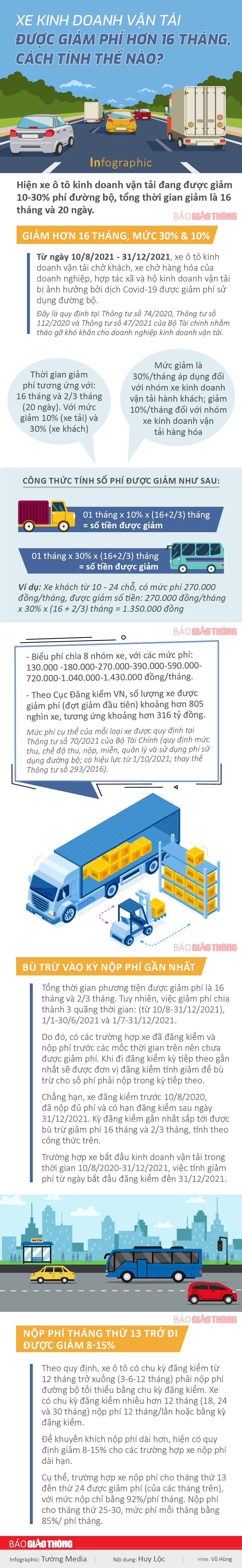 Cách tính phí đường bộ xe kinh doanh vận tải khi được giảm hơn 16 tháng - Ảnh 1