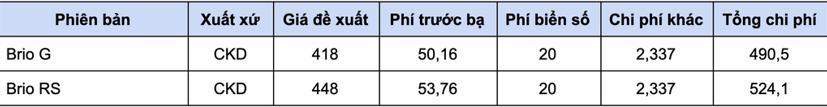 Giá lăn bánh các mẫu xe hạng A từ 1/1/2021 - Ảnh 11