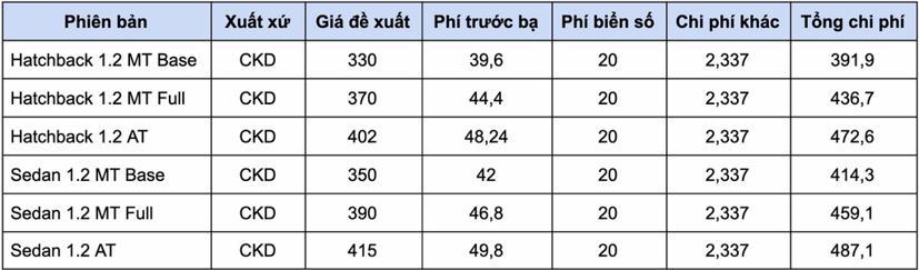 Giá lăn bánh các mẫu xe hạng A từ 1/1/2021 - Ảnh 5
