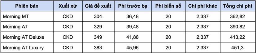 Giá lăn bánh các mẫu xe hạng A từ 1/1/2021 - Ảnh 7