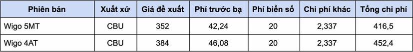 Giá lăn bánh các mẫu xe hạng A từ 1/1/2021 - Ảnh 9