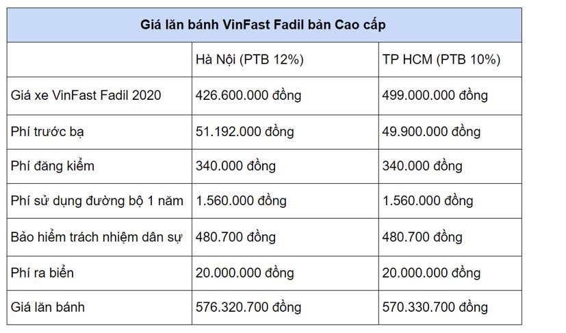 Giá lăn bánh các mẫu xe hạng A từ 1/1/2021 - Ảnh 4