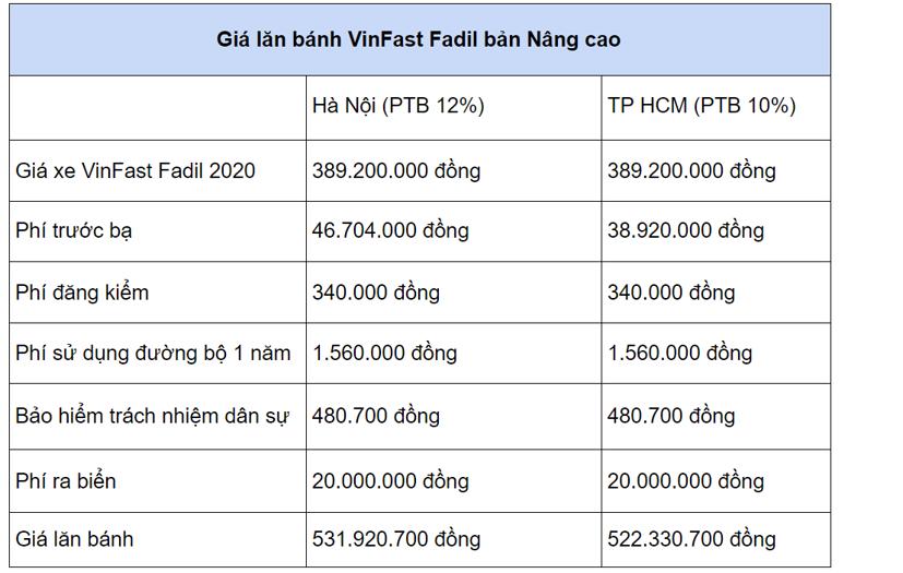Giá lăn bánh các mẫu xe hạng A từ 1/1/2021 - Ảnh 3