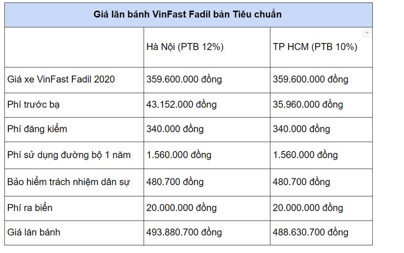Giá lăn bánh các mẫu xe hạng A từ 1/1/2021 - Ảnh 2