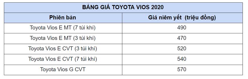 Toyota Vios 2021 bắt đầu được đại lý nhận đặt cọc - Ảnh 1
