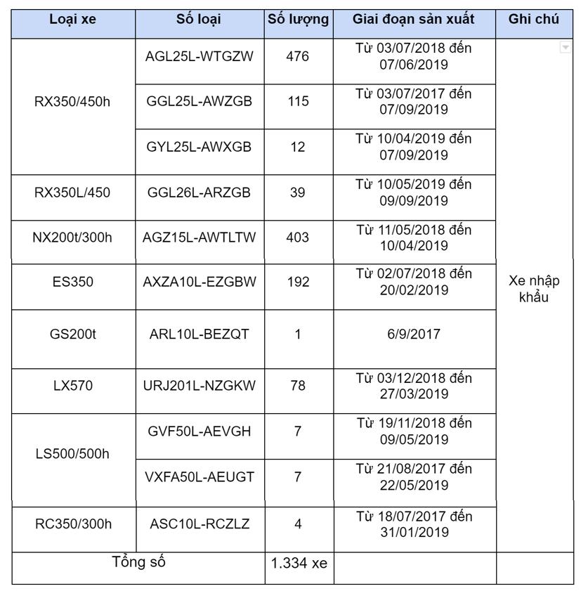1.334 xe sang Lexus bị triệu hồi tại Việt Nam - Ảnh 1