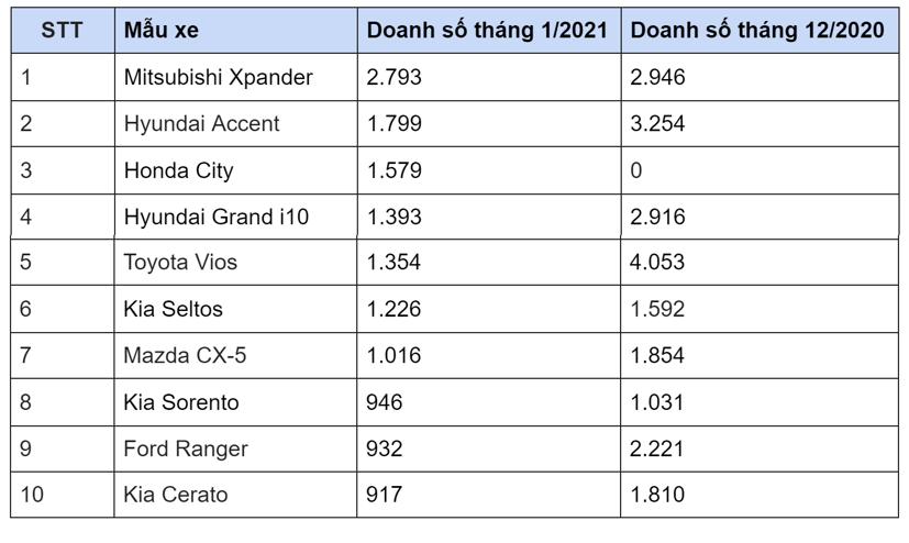 10 mẫu xe bán chạy nhất tháng 1/2021 - Ảnh 1