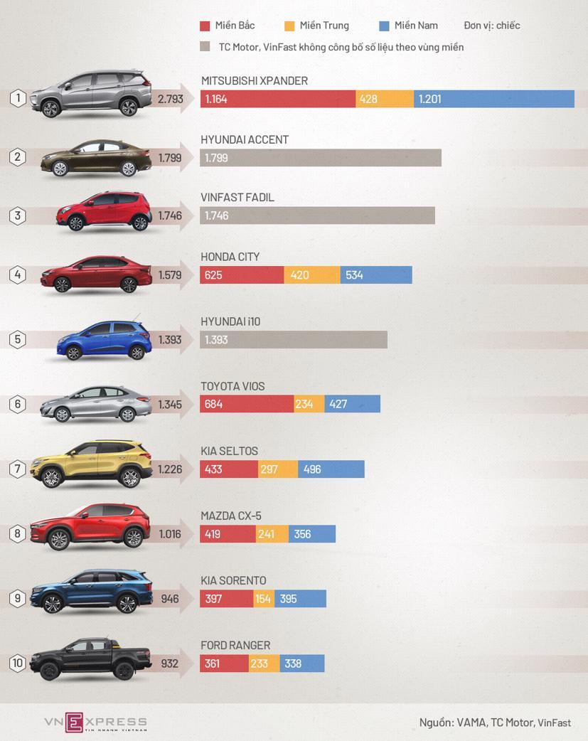 Top xe bán chạy tháng đầu năm 2021 - Xpander lên đỉnh, Vios tụt hạng - Ảnh 1