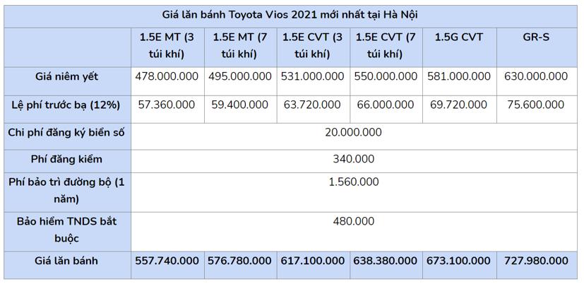 Giá lăn bánh Toyota Vios 2021 vừa ra mắt - Ảnh 1