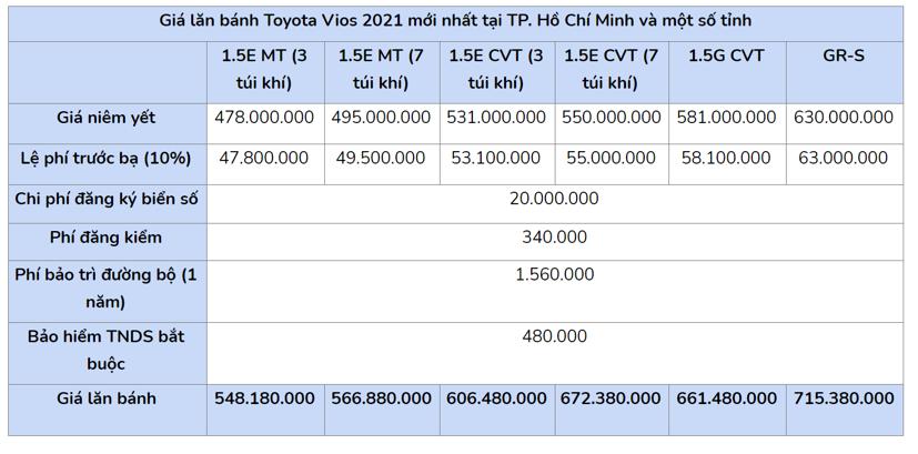 Giá lăn bánh Toyota Vios 2021 vừa ra mắt - Ảnh 2