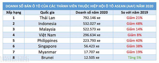 Việt Nam xếp thứ 4 khu vực Đông Nam Á về tiêu thụ ô tô - Ảnh 1