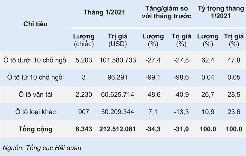 Ô tô nhập khẩu về Việt Nam giảm mạnh - Ảnh 1