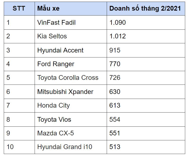 10 xe bán chạy nhất tháng 2/2021 - Ảnh 1