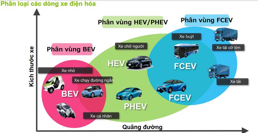 Cấu tạo phù hợp với công năng sử dụng của từng kiểu động cơ xanh. Ảnh:Toyota Việt Nam.