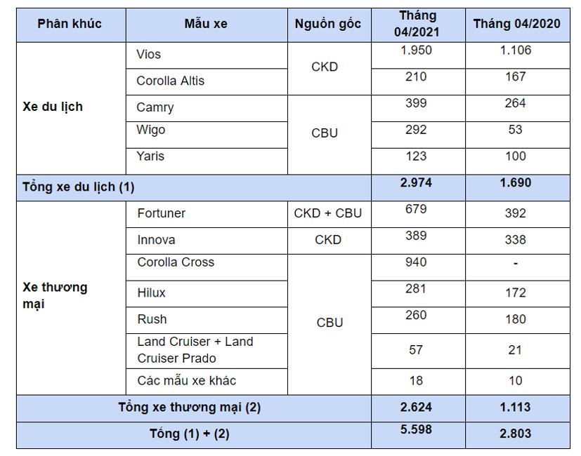 Toyota Việt Nam công bố doanh số tháng 04/2021 - Ảnh 1