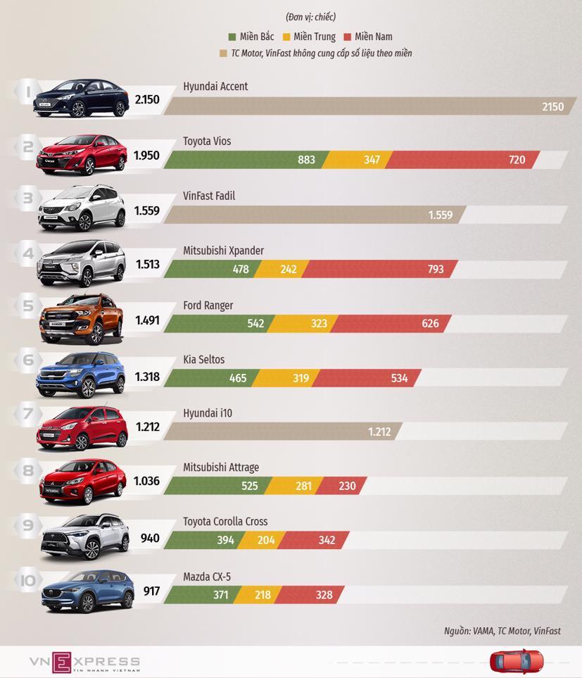 10 ôtô bán nhiều nhất tháng 4/2021 - Ảnh 1