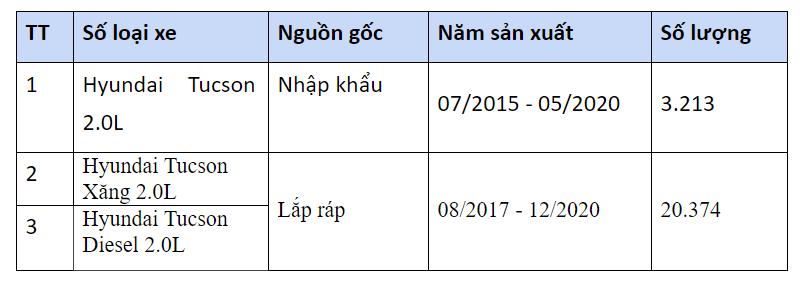 Triệu hồi Hyundai Tucson tại Việt Nam - Ảnh 1