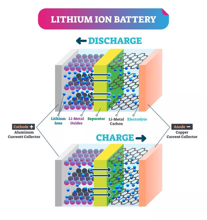 Sơ đồ năng lượng ra và vào pin lithium-ion