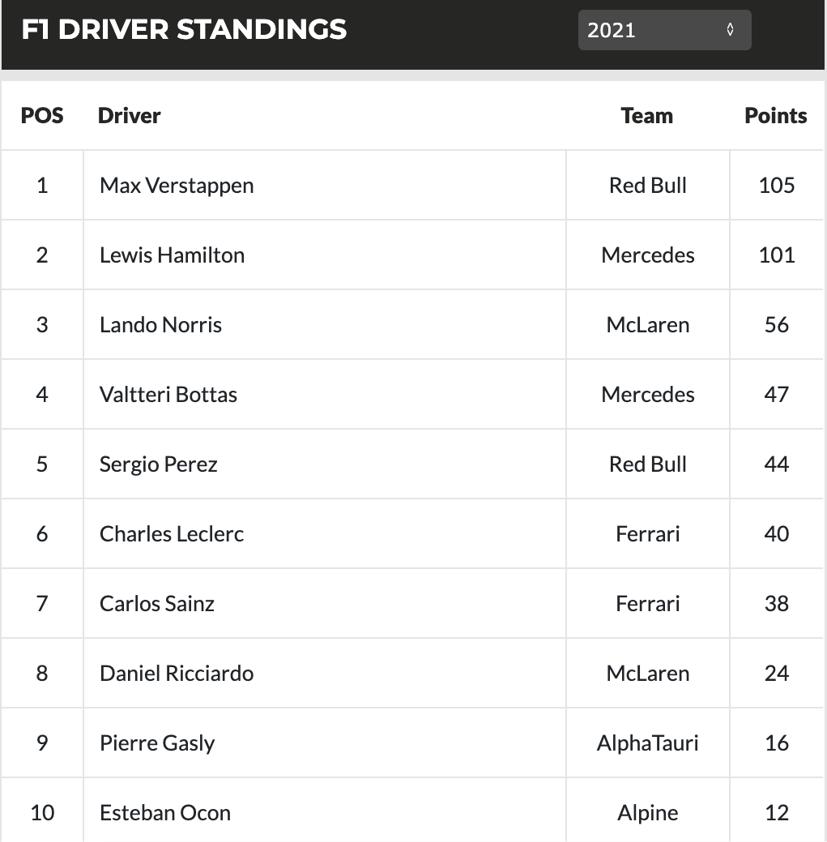 Bảng xếp hạng các tay đua top 10 sau chặng Monaco GP.
