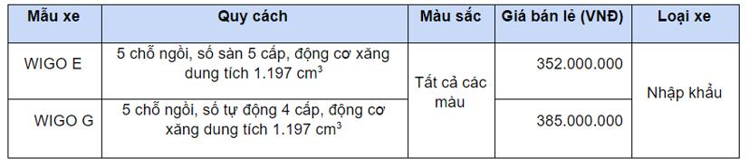 Toyota Vios và Wigo được ưu đãi, giảm giá trong tháng 6 - Ảnh 1