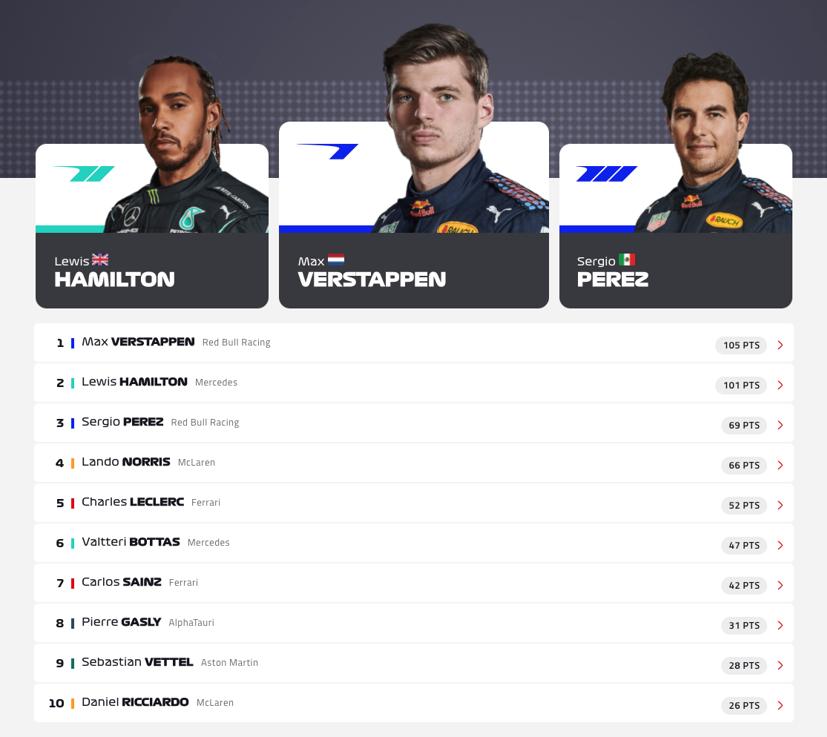 Bảng xếp hạng F1 2021 sau chặng đua tại Baku.