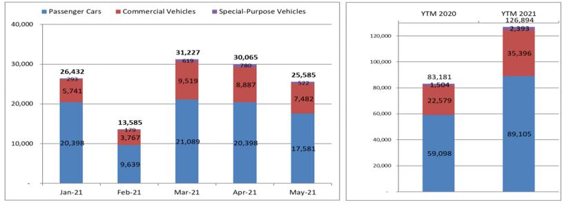 Nhiều xe giảm giá, thị trường ô tô Việt tiếp tục trầm lắng - Ảnh 2