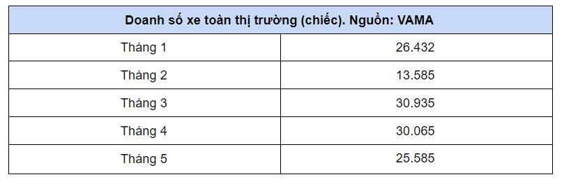 Nhiều xe giảm giá, thị trường ô tô Việt tiếp tục trầm lắng - Ảnh 1