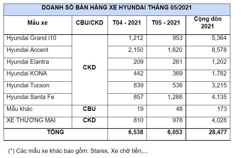 Giữa mùa dịch, Hyundai Santa Fe là mẫu xe duy nhất của Hyundai tăng trưởng trong tháng 5 - Ảnh 1