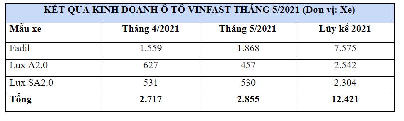 Sản lượng bán hàng tháng 5/2021 của VinFast tăng nhẹ - Ảnh 1