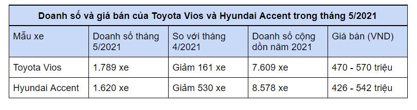 Hyundai Accent tụt hạng, Toyota Vios vẫn chưa trở lại ngôi vương - Ảnh 1
