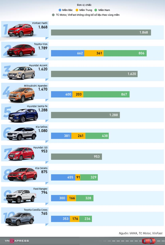 Top ôtô bán chạy tháng 5/2021 - Ảnh 1