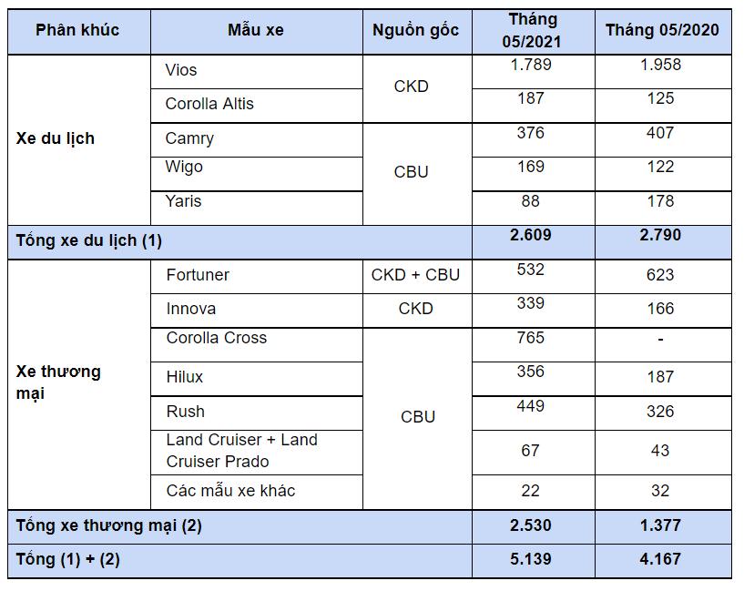 Toyota Vios đứng số 1 phân khúc B, Corolla Cross vượt mốc 10.000 xe - Ảnh 1