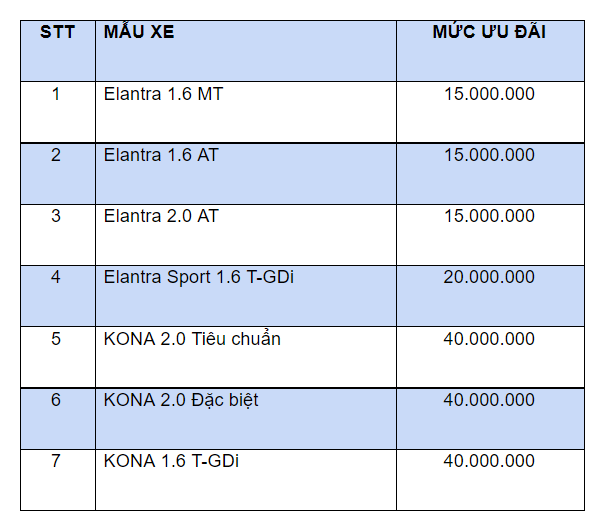 Hyundai Kona và Elantra giảm giá, cao nhất 40 triệu đồng - Ảnh 1