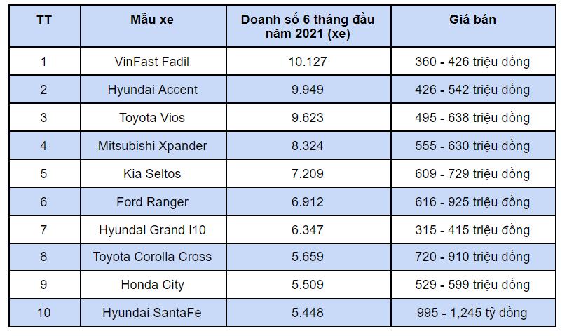 Mẫu xe ô tô nào bán chạy nhất trong 6 tháng đầu năm 2021? - Ảnh 11