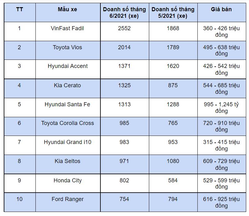 10 xe bán chạy nhất thị trường tháng 6/2021 - Ảnh 1