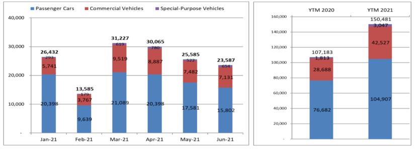 Chưa đến tháng Ngâu, thị trường ô tô Việt đã liên tục sụt giảm - Ảnh 2