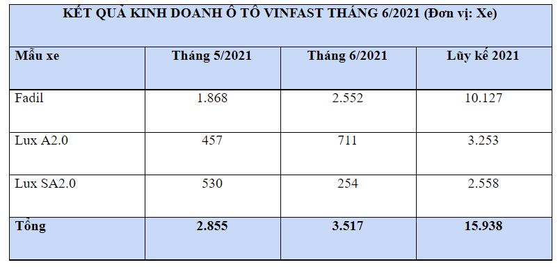 Người Việt đã mua gần 16.000 ô tô VinFast trong 6 tháng đầu năm - Ảnh 1
