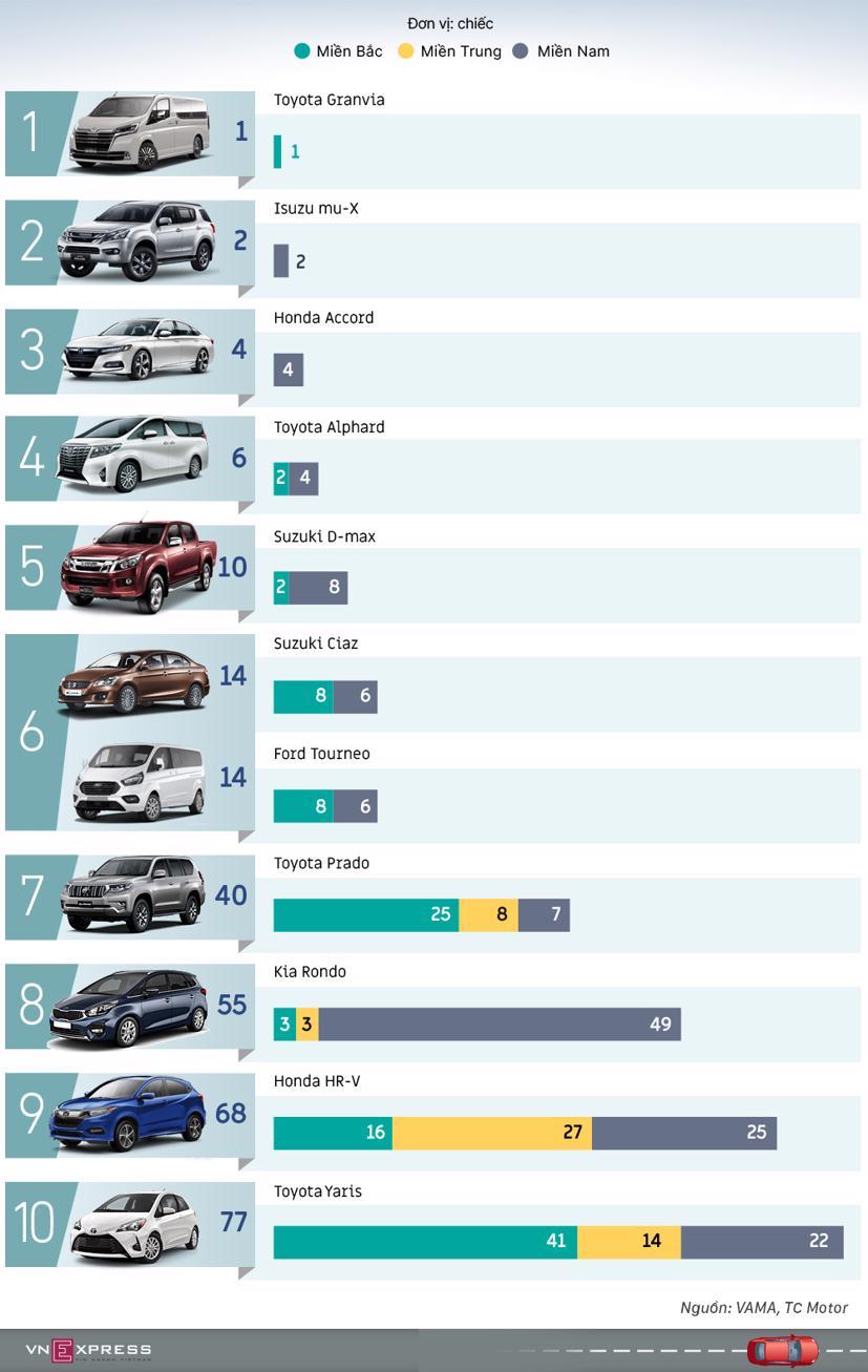 5 mẫu crossover/SUV bán nhiều nhất tháng 6 - Ảnh 1