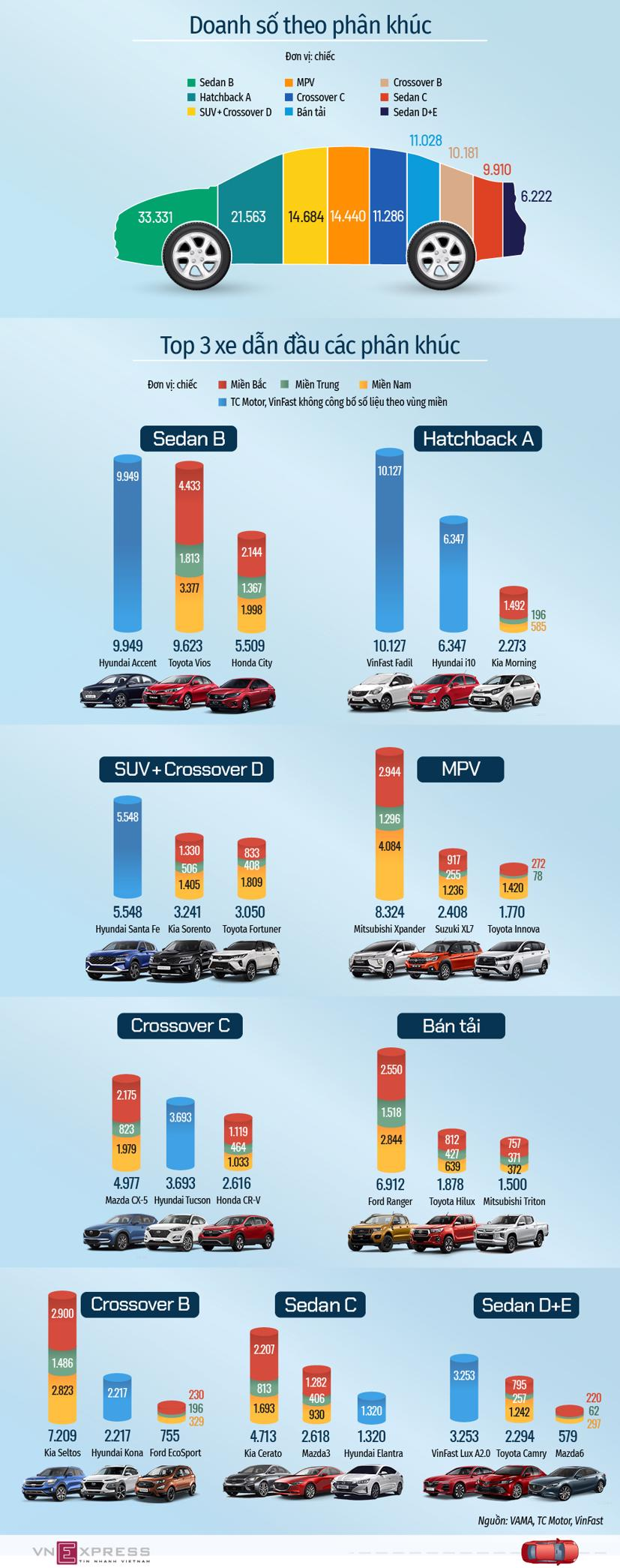 Những mẫu ôtô vô địch từng phân khúc nửa đầu 2021 - Ảnh 1