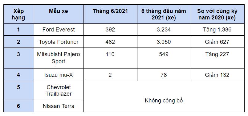Giá lăn bánh hai mẫu xe SUV 7 chỗ bán chạy nhất thị trường Việt - Ảnh 1