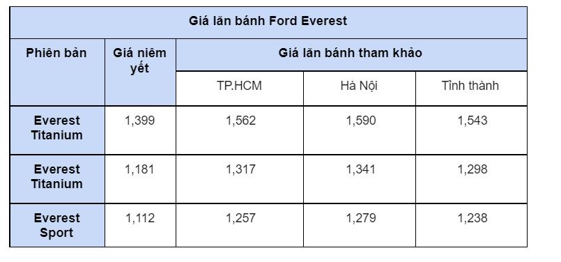 Giá lăn bánh hai mẫu xe SUV 7 chỗ bán chạy nhất thị trường Việt - Ảnh 3