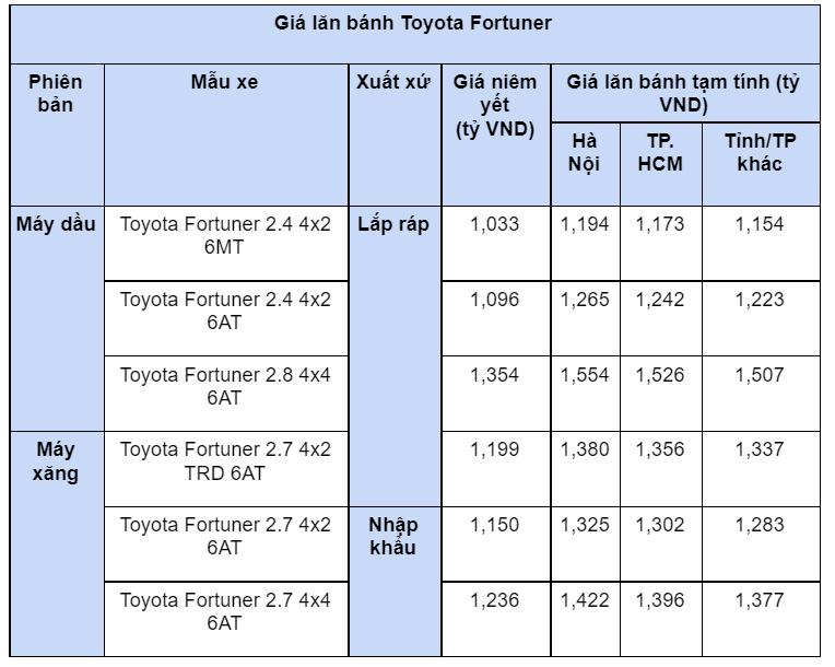 Giá lăn bánh hai mẫu xe SUV 7 chỗ bán chạy nhất thị trường Việt - Ảnh 5