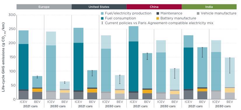 Nghiên cứu: Xe điện thực sự chống biến đổi khí hậu tốt hơn xe chạy bằng xăng, dầu - Ảnh 1