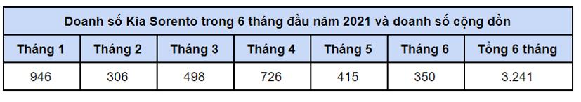 Mẫu xe nào tăng trưởng mạnh nhất thị trường Việt? - Ảnh 1