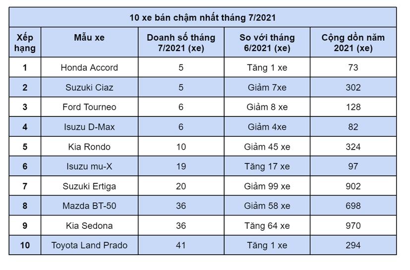 10 xe bán chậm nhất tháng 7/2021 - Ảnh 1