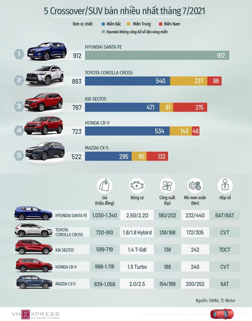 Top crossover/SUV bán chạy tháng 7 - CR-V quay trở lại - Ảnh 1