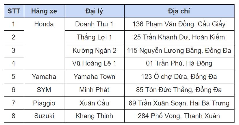 Từ 1/9/2021, Hà Nội miễn phí đo khí thải xe máy, xem xét hỗ trợ tiền đổi xe cũ lấy xe mới - Ảnh 1
