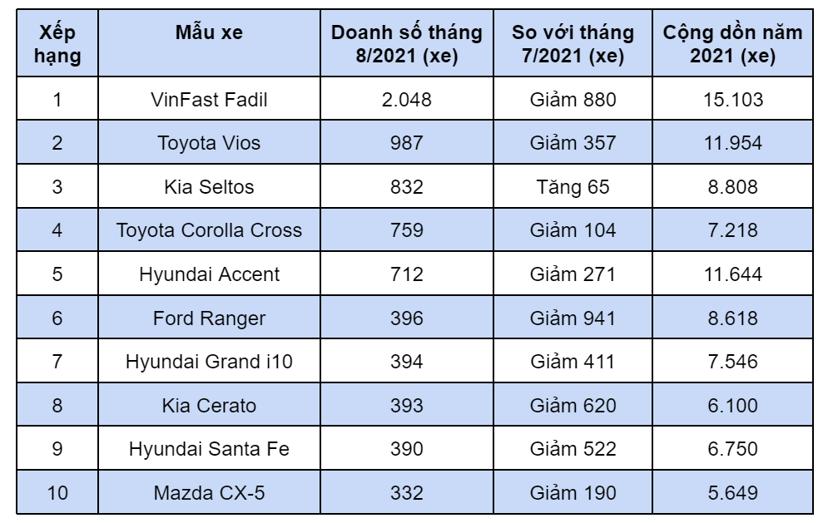 10 ô tô bán chạy nhất tháng 8/2021 - Ảnh 11