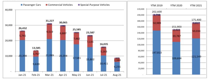 Biểu đồ doanh số bán hàng của thị trường ô tô Việt Nam. Nguồn: VAMA.