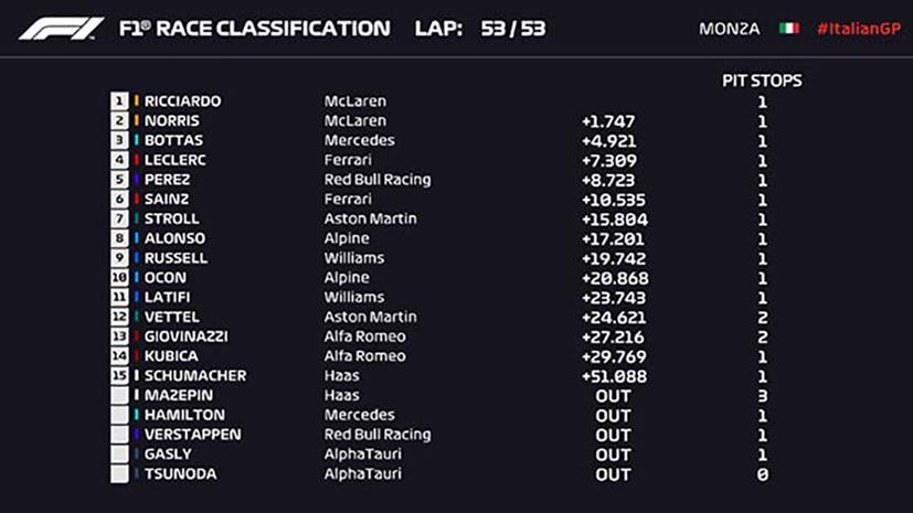 Kết quả chặng đua Italia GP.